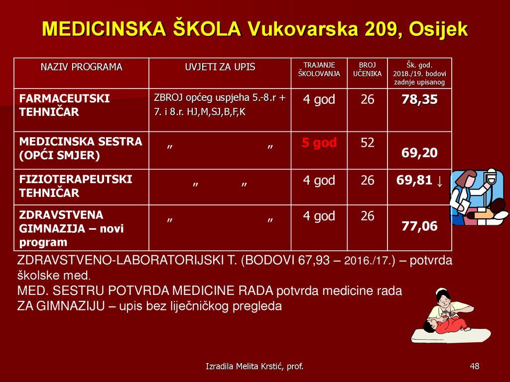 Jedinstveni datumski kod za medicinske sestre